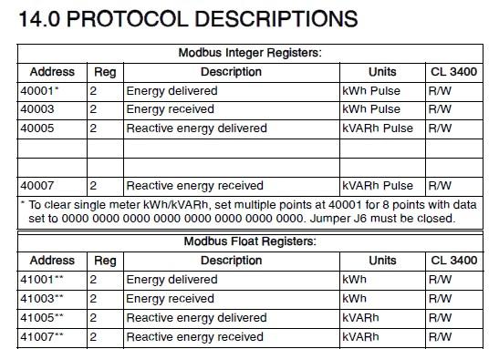 modbus protocol descriptions